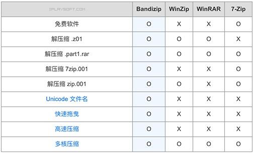 Bandizip 7.01 最好用的压缩软件-免费、纯净、无广告